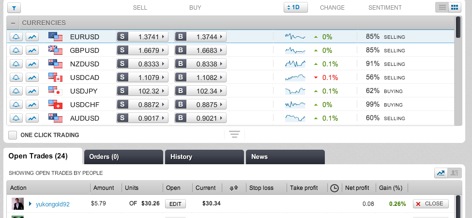 Make money using the etoro web trader