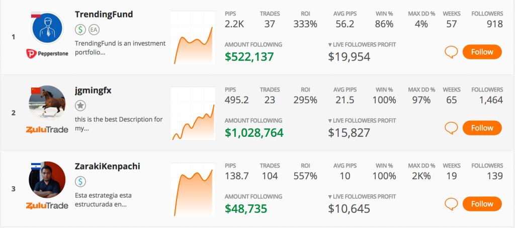Least expensive online stock broker